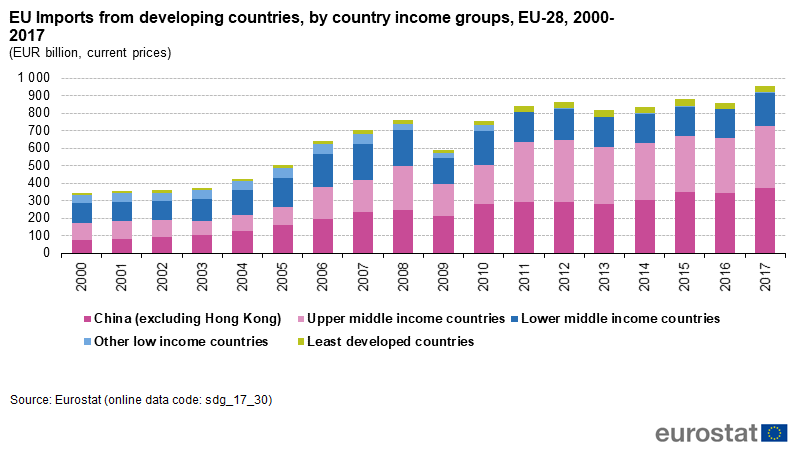 File:EU Imports from developing countries, by country income