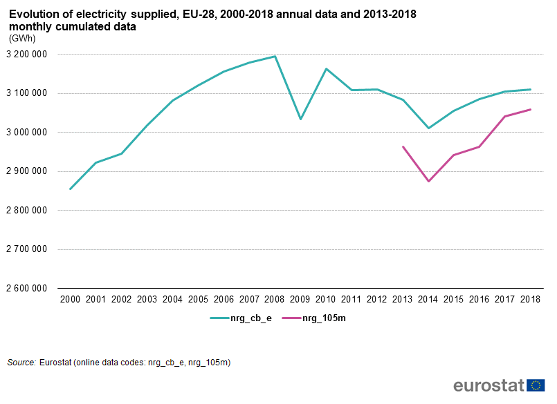 File:Evolution of electricity supplied, EU-28, 2000-2018