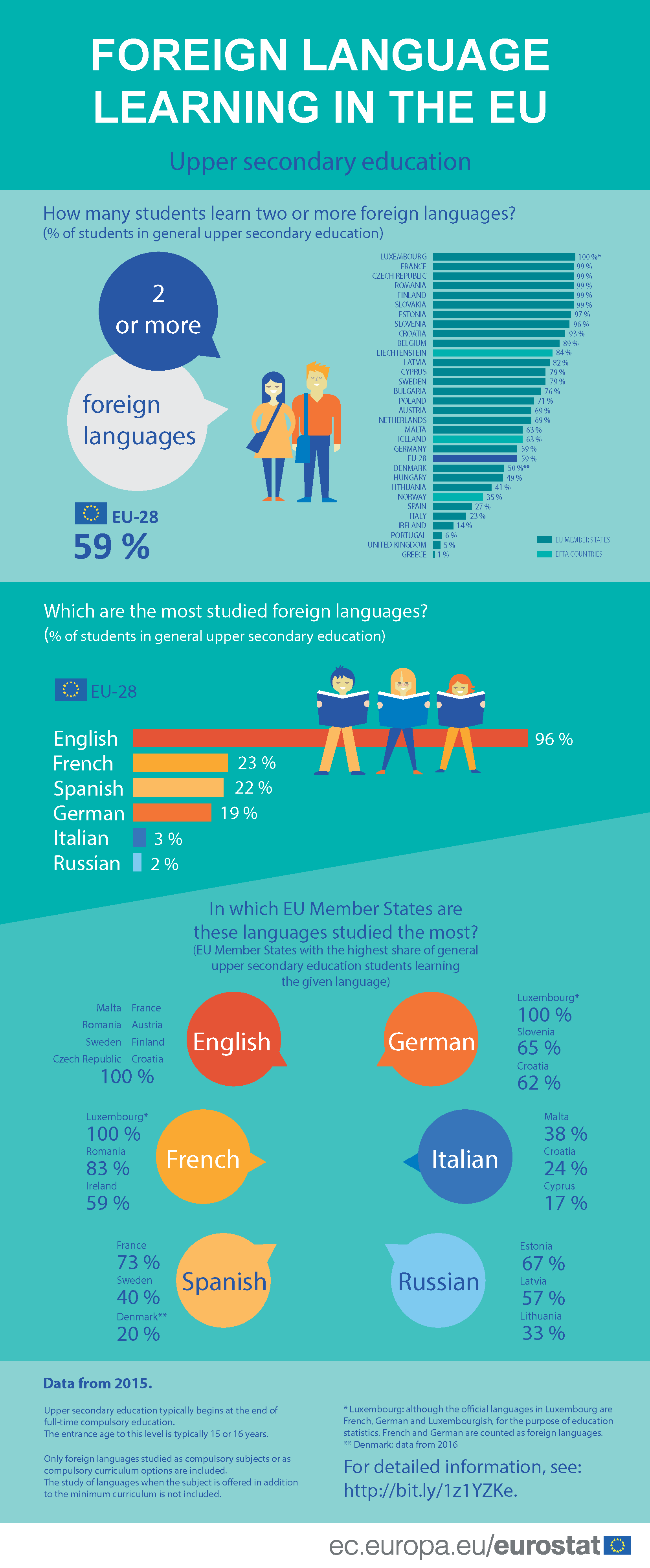 Foreign language learning in the European Union (Data from 2015) final.png