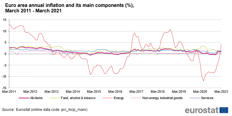 File:Euro area annual inflation and its main components (%), March 2011 - March 2021.png