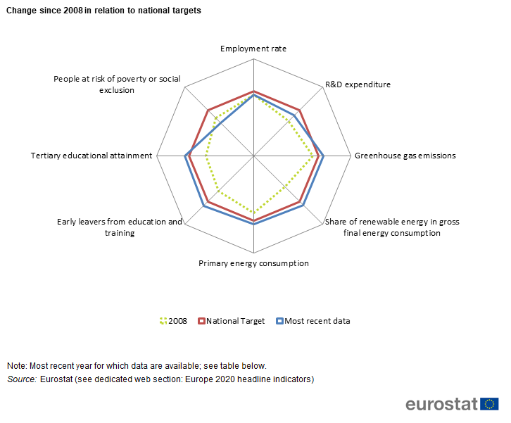 Europe 2020 indicators for Italy