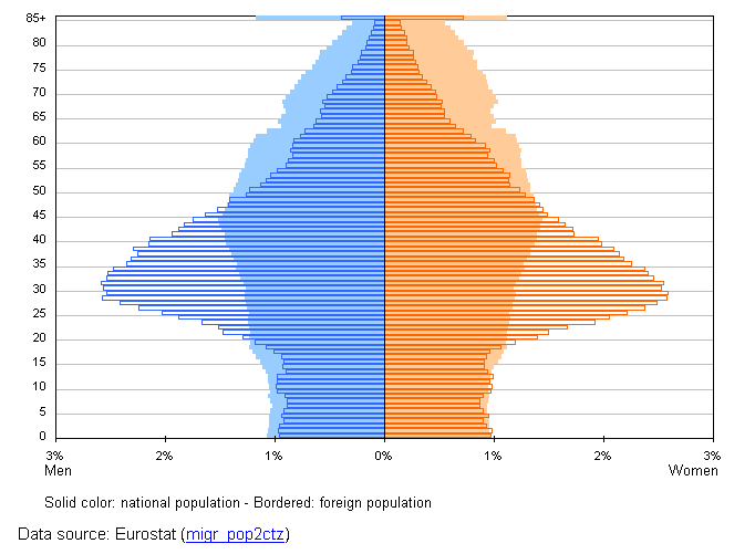 explanation of the population pyramid annotation What is a population pyramid, what a population pyramid can tell you about a population, three main types.