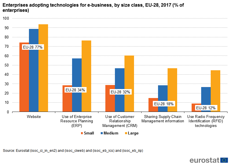 File:Enterprises adopting technologies for e-business, by