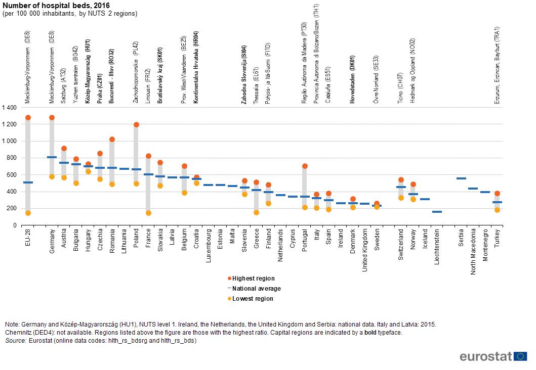 Resultado de imagen de hospital bed regions eurostat