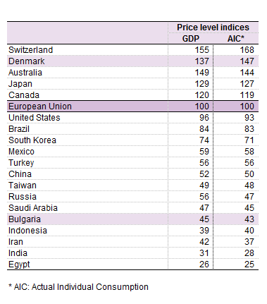 File:Price level indices for GDP and AIC, 2011 new.png