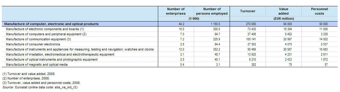 File:Sectoral breakdown of key indicators, manufacture of