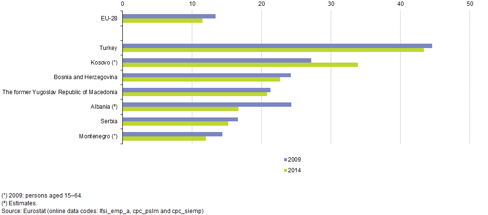 File:Gender Gap For Employment Rates (persons Aged 20u201364), 2009  Gap In Employment