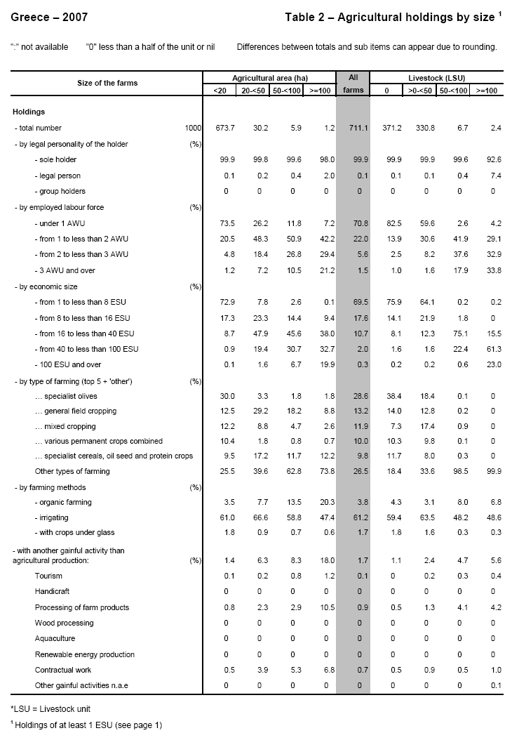 Archive:Farm structure in Greece - 2007 results - Statistics