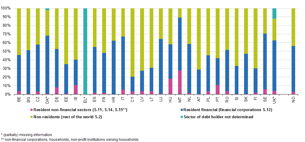 File:General government gross debt by sector of debt holder, 2016.png