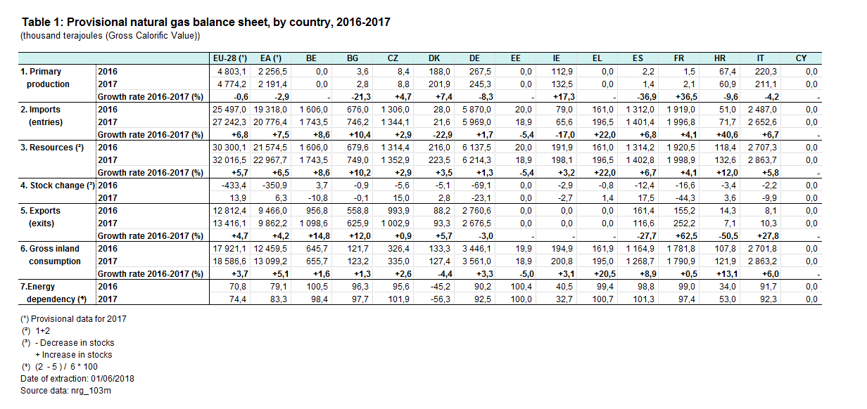 Fileprovisional Natural Gas Balance Sheet By Country Table 1g