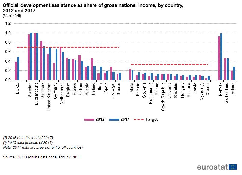 national income statistics