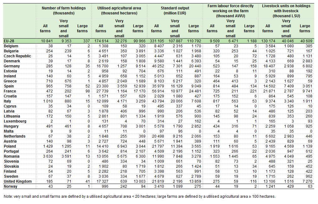 Small And Large Farms In The Eu Statistics From The Farm Structure