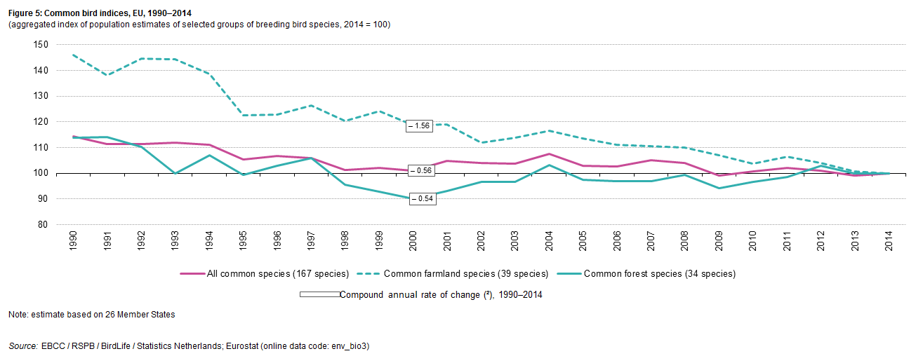 File:Common bird indices, EU, 1990–2014 second update png