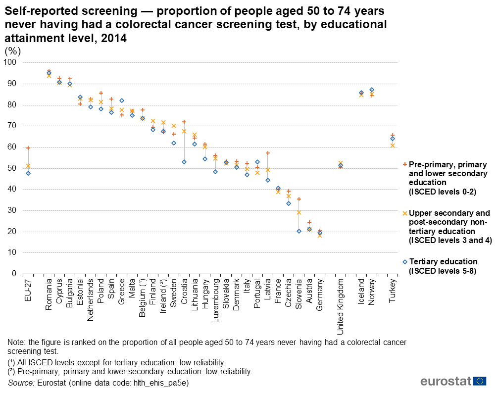 File Self Reported Screening Proportion Of People Aged 50 To 74 Years Never Having Had A Colorectal Cancer Screening Test By Educational Attainment Level 2014 Health20 Png Statistics Explained