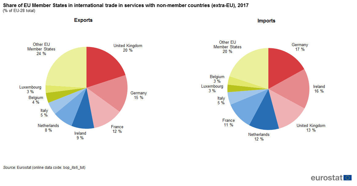 File:Share of EU Member States in international trade in services with non-member countries (extra-EU), 2017 (% of EU-28 total).png