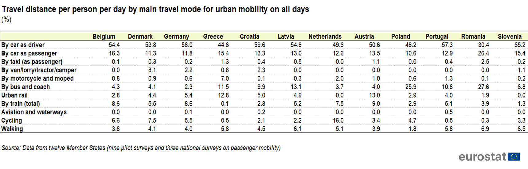 Travel_distance_per_person_per_day_by_main_travel_mode_for_urban_mobility_on_all_days_%28%25%29_Feb_2021.png
