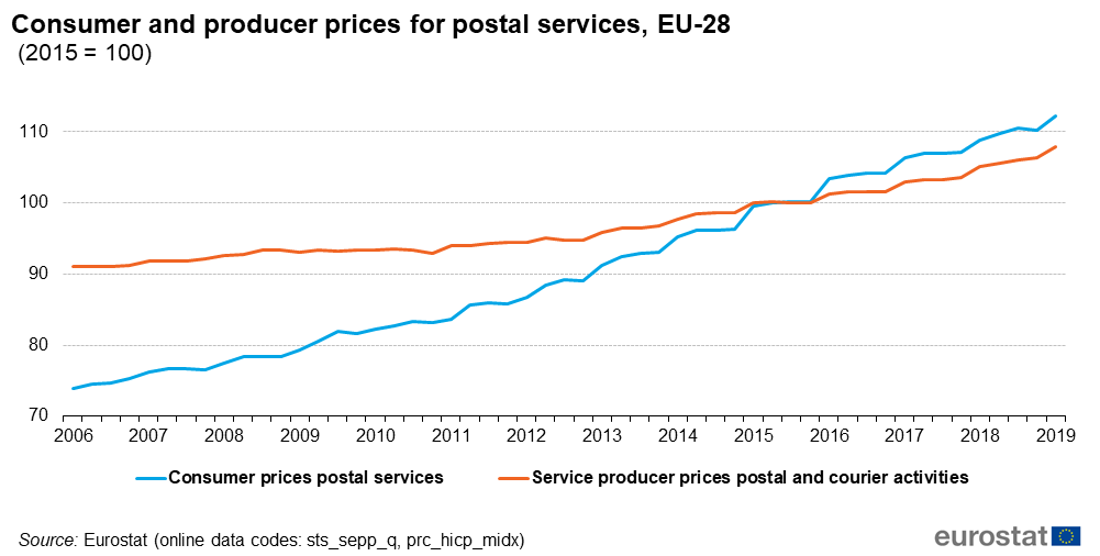 File:Consumer and producer prices for postal services, EU-28 (2015 = 100).png