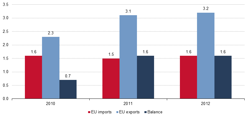 Statistics of International Trade in Services and Tourism