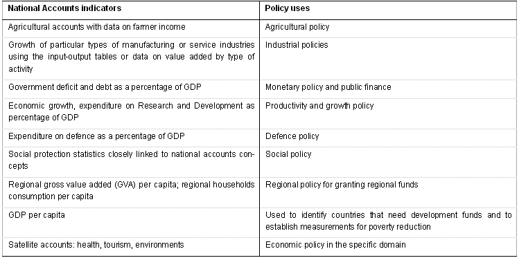 Building The System Of National Accounts Context Statistics