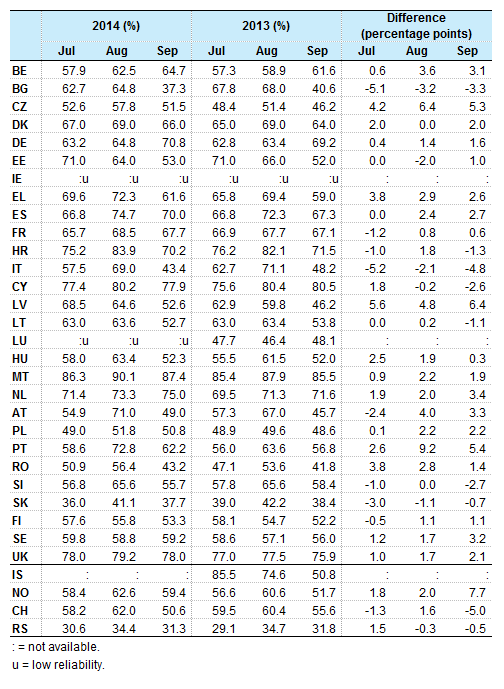File table monthly net occupancy rates of bedrooms july for Table 52 2014
