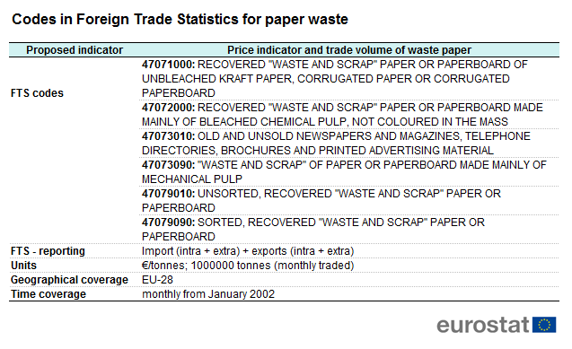 File Table 2 Codes In Foreign Trade Statistics For Paper Waste Png