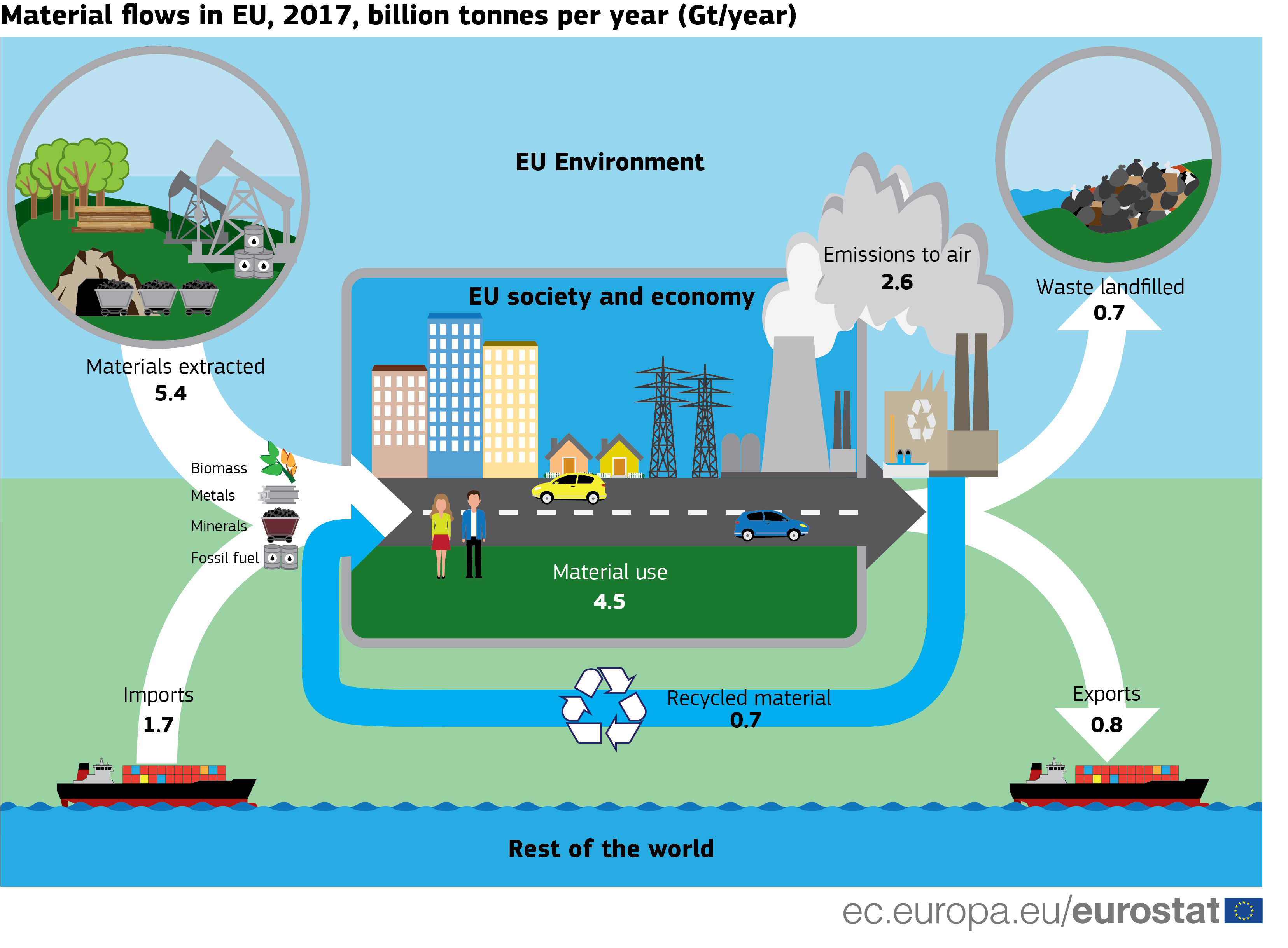 Material Flows In The Circular Economy Statistics Explained
