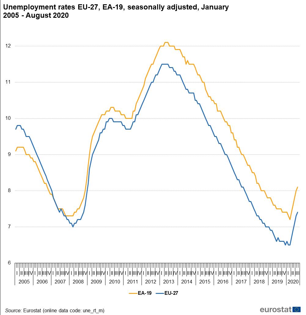 Unemployment Statistics Statistics Explained