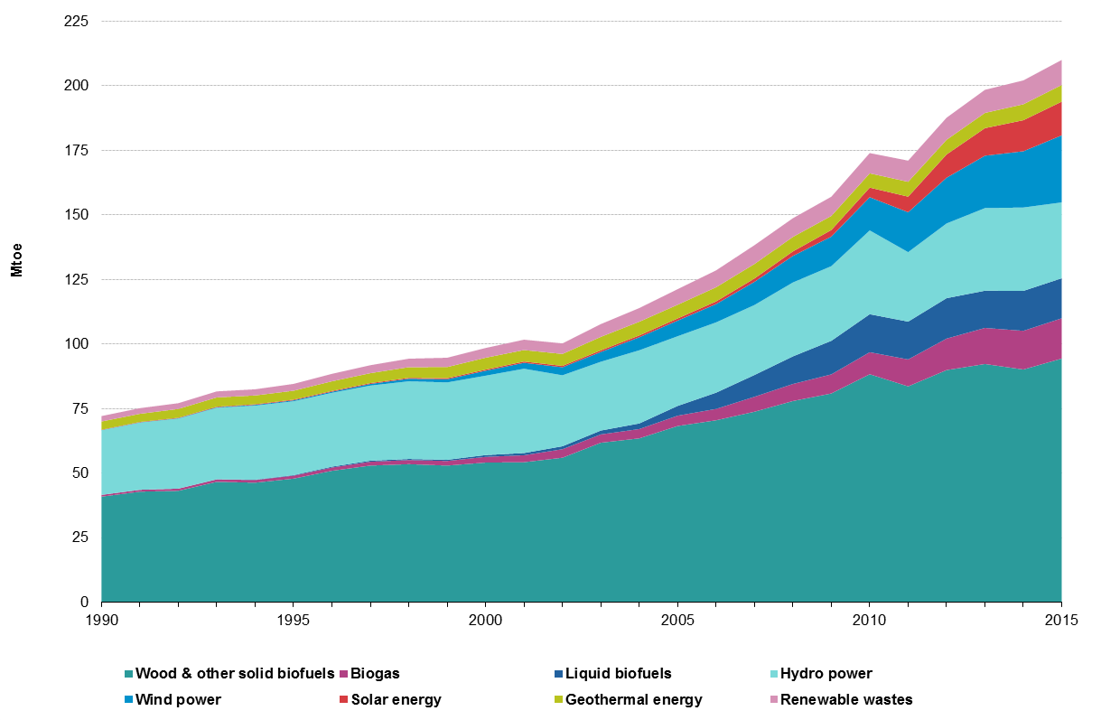 File:Gross inland consumption of renewables, EU-28, 1990-2015 F6.png