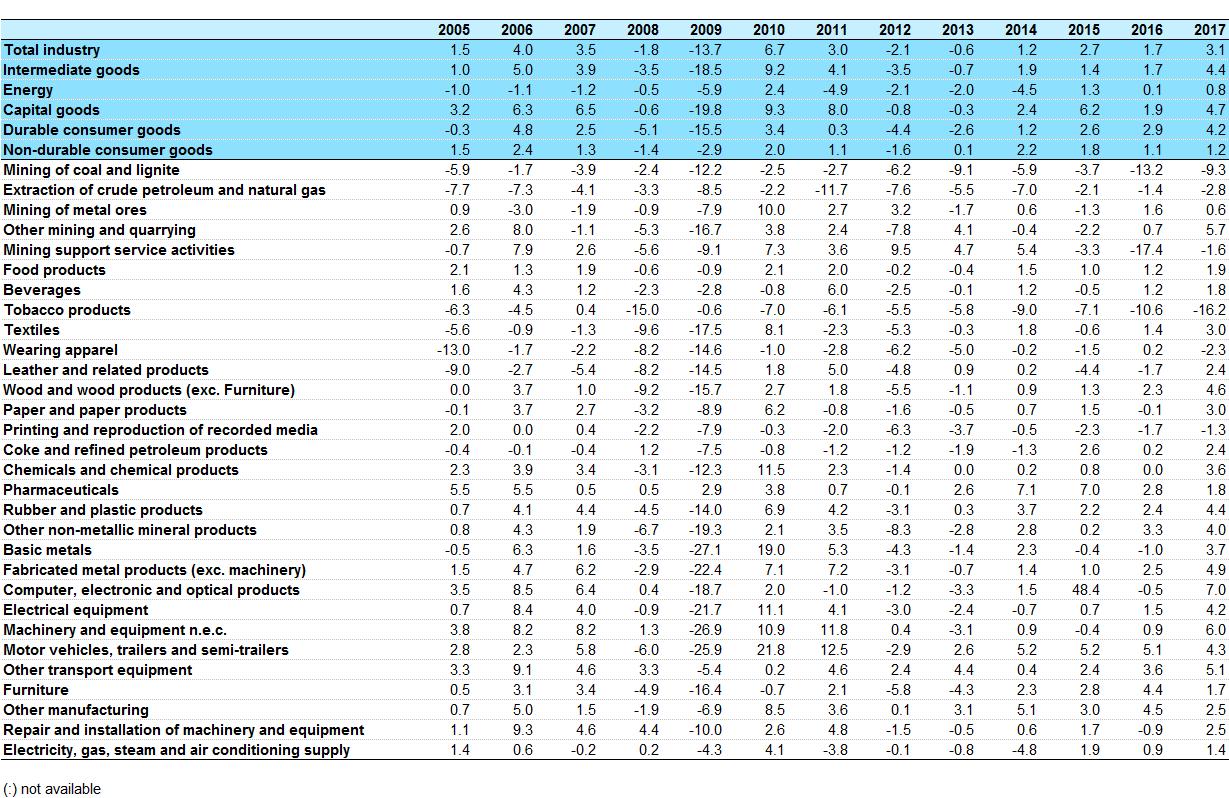 Outstanding Industrial Production Volume Index Overview Statistics Interior Design Ideas Gentotryabchikinfo