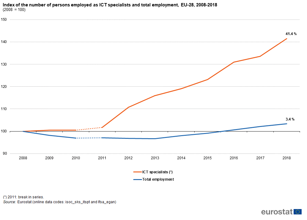 File:Index of the number of persons employed as ICT