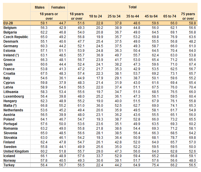 Table 1 Share Of Overweight Potion By And Age 2017 Source Eurostat Hlth Ehis Bm1e