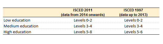 Correspondence between ISCED 2011 and ISCED 1997 levels - aggregated level new.png