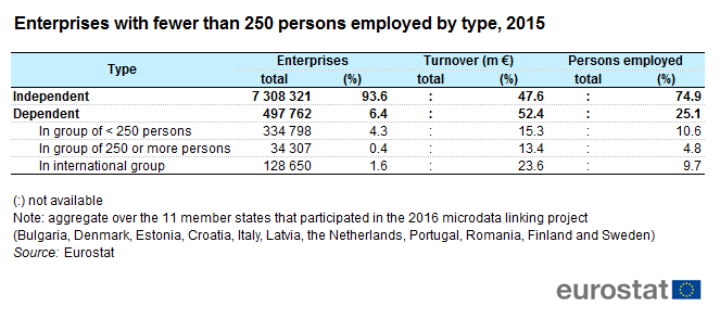 File:Enterprises with fewer than 250 persons employed by type, 2015.png