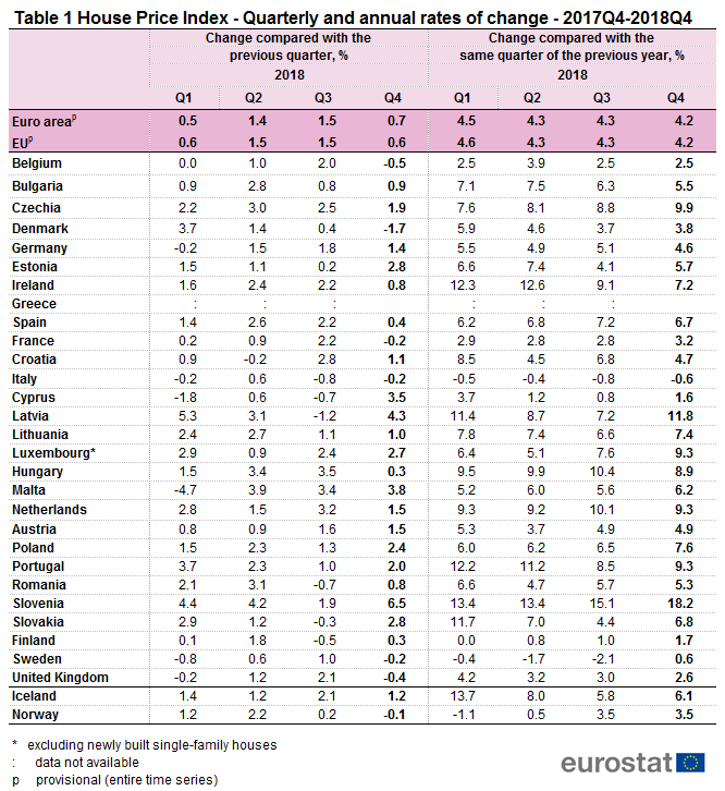 File:Table 1 House Price Index - Quarterly and annual rates