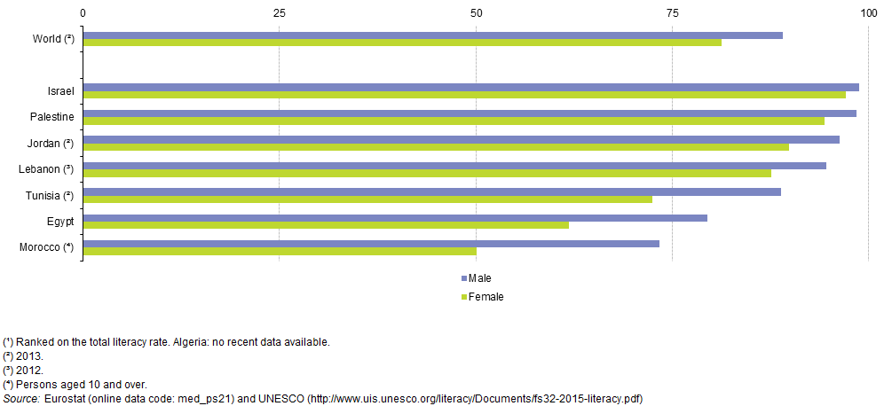 File:Adult literacy rate, 2014 (¹) (%) ENPS15.png