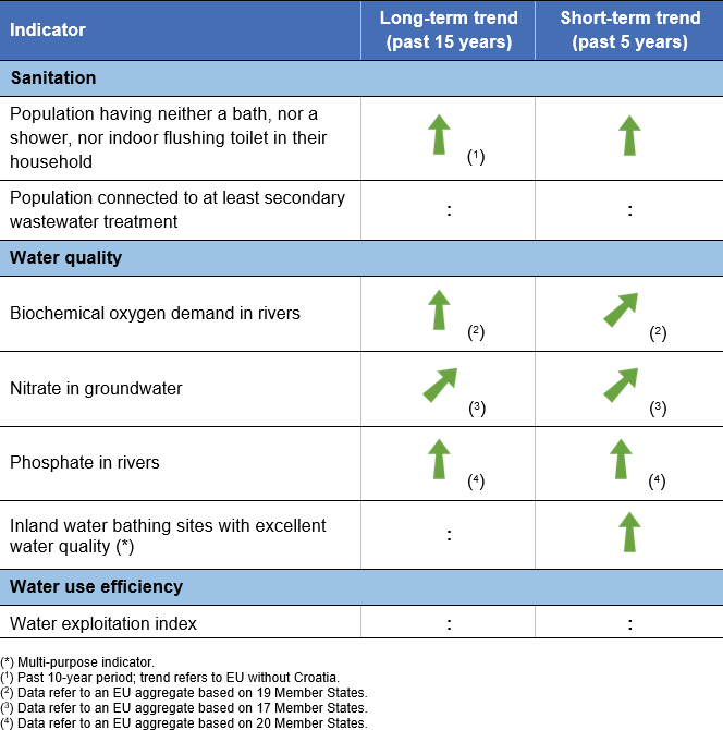 SDG 6 - Clean water and sanitation - Statistics Explained