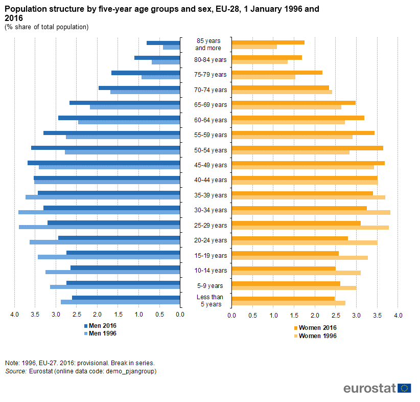 Being Young In Europe Today - Demographic Trends -8965