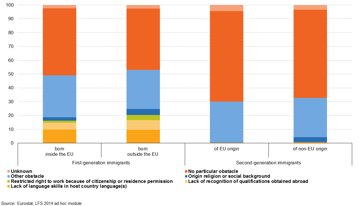 File:Work obstacles by migration status and background, 15-64 age group, 2014, % F1.png