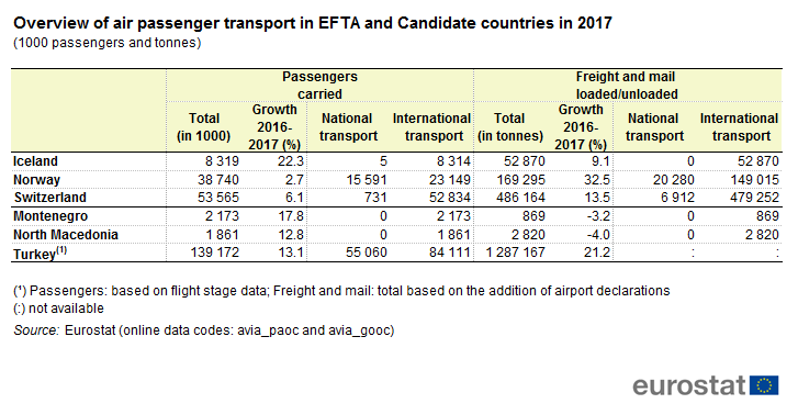 File:Overview of air passenger transport in EFTA and Candidate countries in 2017 (1000 passengers and tonnes) .png