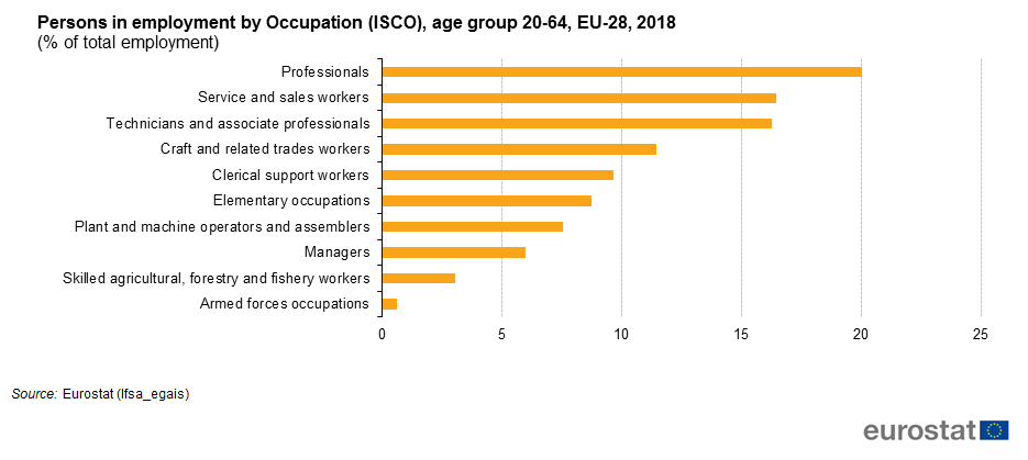 Employment statistics - Statistics Explained on