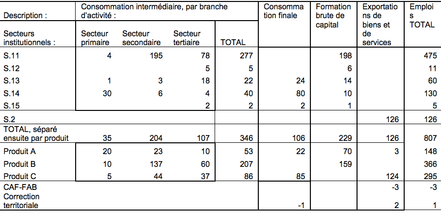 File:F6 Tableau Emploi, 2012 png - Statistics Explained