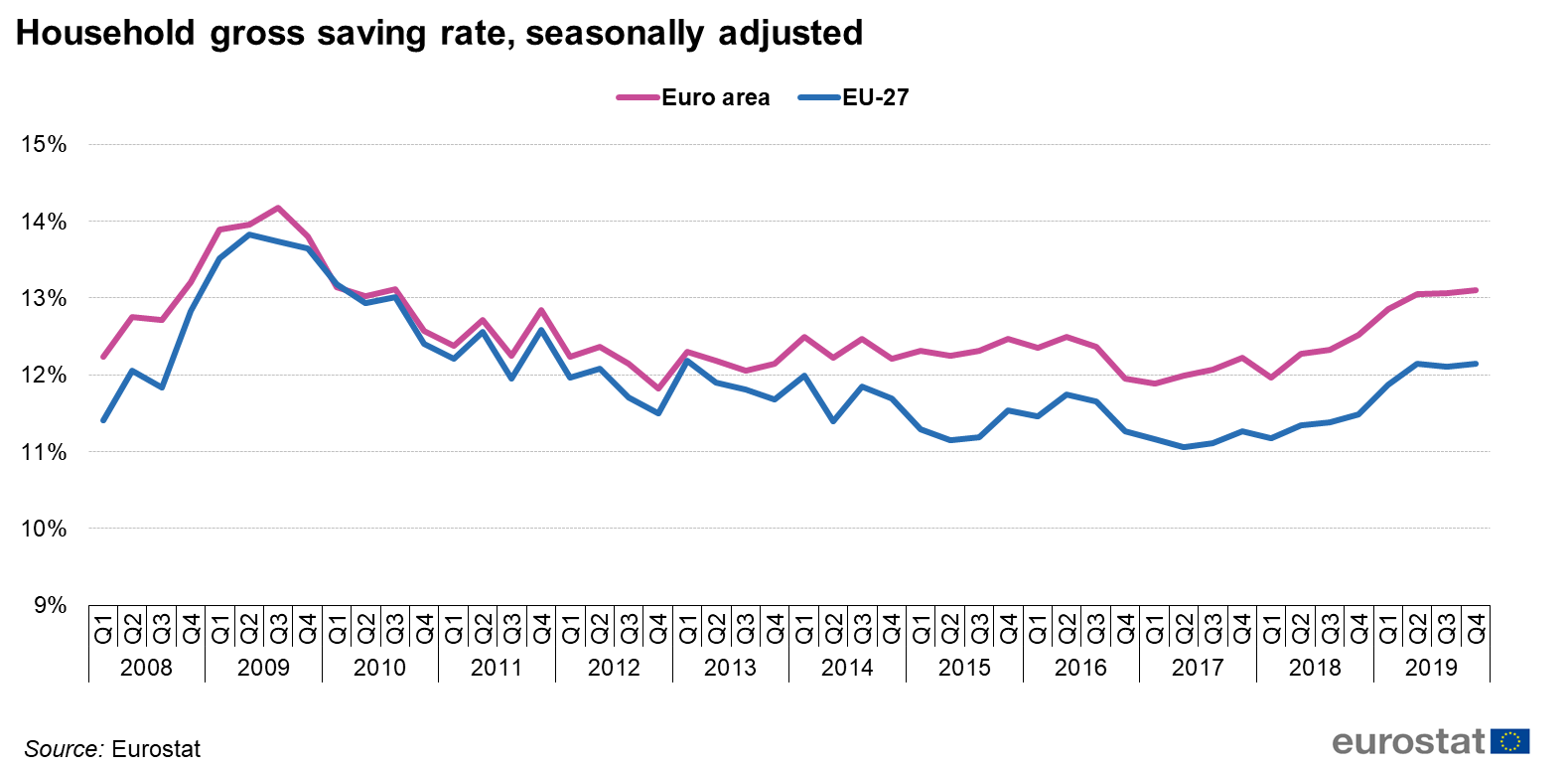 File:2019Q4 Household gross saving rate, seasonally adjusted.png