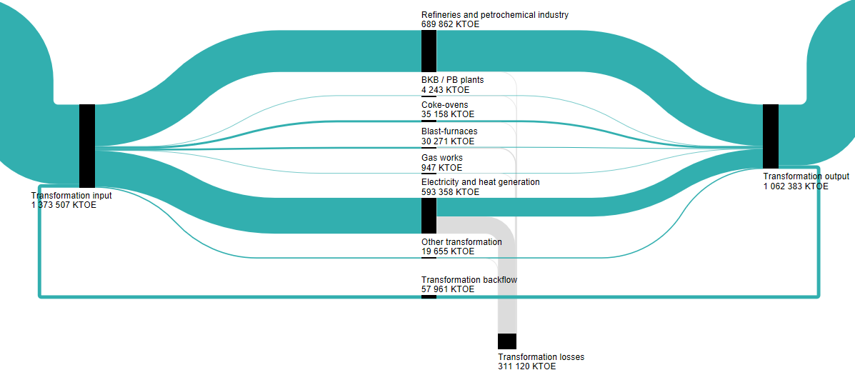 Sankey Diagram Nuclear Power Station Plant Ppt Diagrams For Energy Balance Statistics Explained