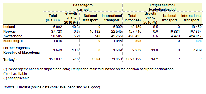 Air transport statistics - Statistics Explained