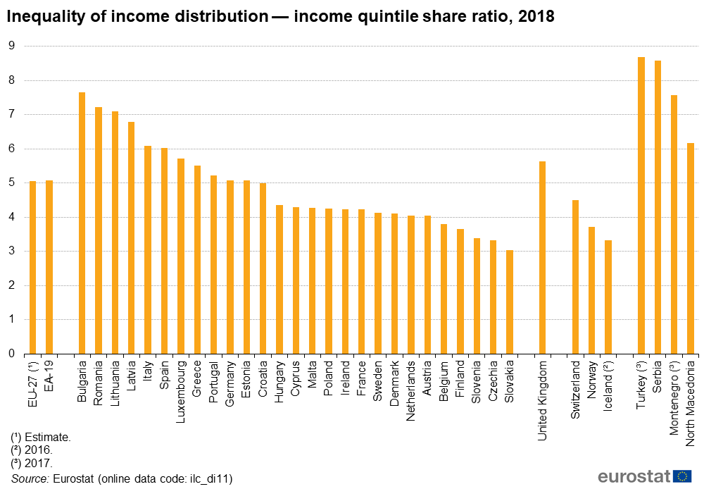 File:Inequality of income distribution ? income quintile share ratio, 2018 SILC20.png