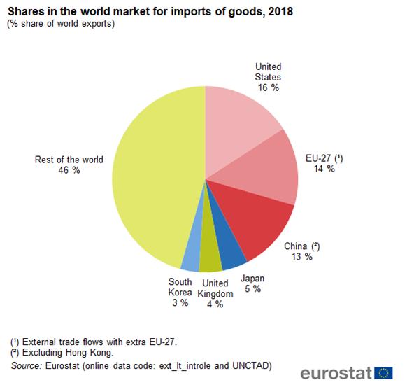 International trade in goods Statistics Explained