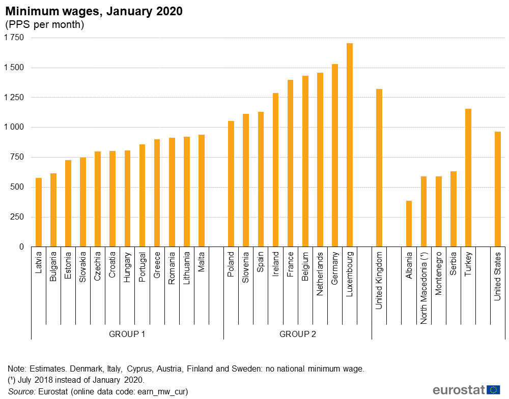 File:Minimum wages, January 2020 (PPS per month).png