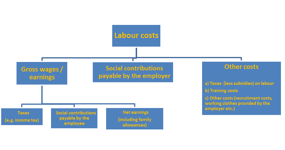 File:Components of labour cost.png