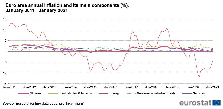 Inflacja w strefie euro będzie rosnąć zdaniem analityków ING
