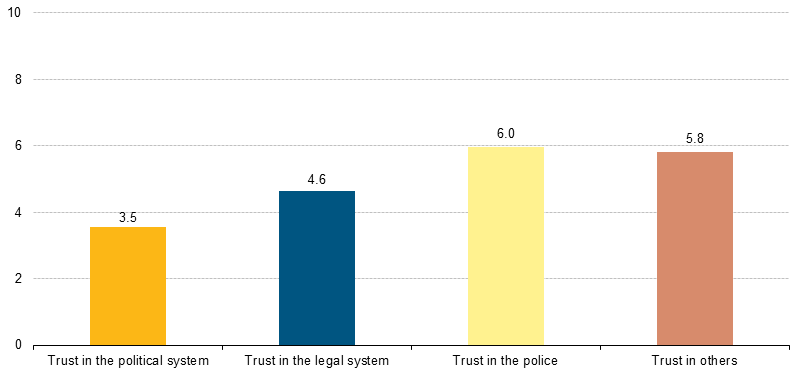 File:Trust in institutions and in others, EU-28, 2013.png